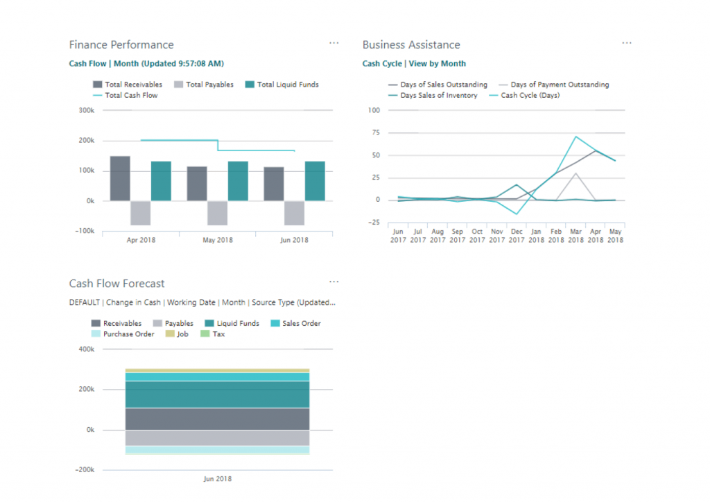 Dynamics 365 business central increase financial visibility