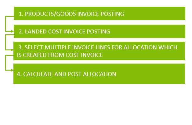 optimized landed cost management process dynamics 365