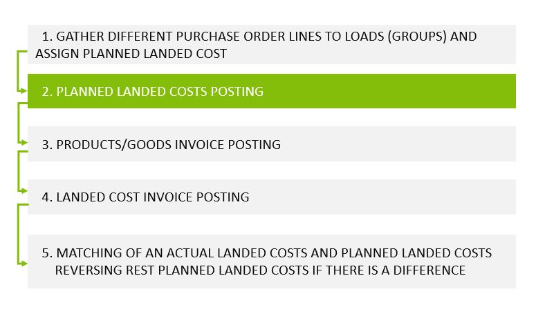 functionality to plan landed cost management