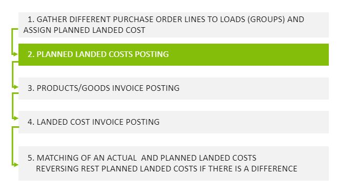 landed cost planning feature